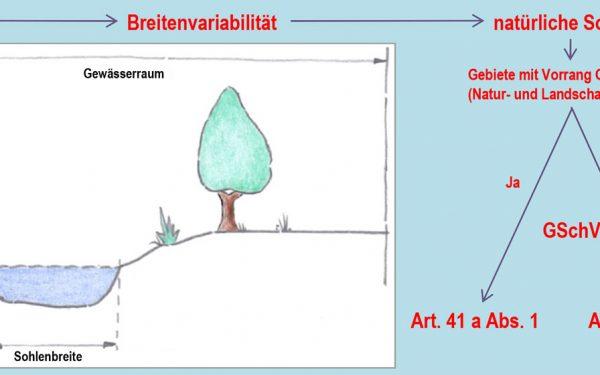 NaturkonzeptAG_150006_GIS_Analyse_Gewaesserraum_02b